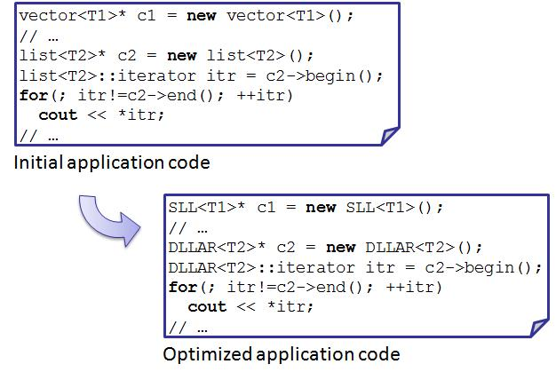 DDTs optimization example